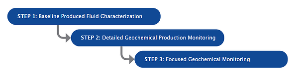 GeoMark's geochemical baseline