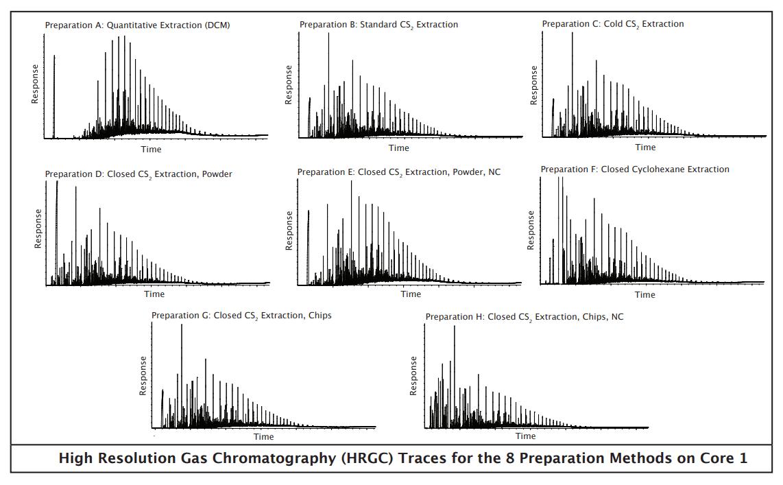 High Resolution Gas Chromatography (HRGC) Traces