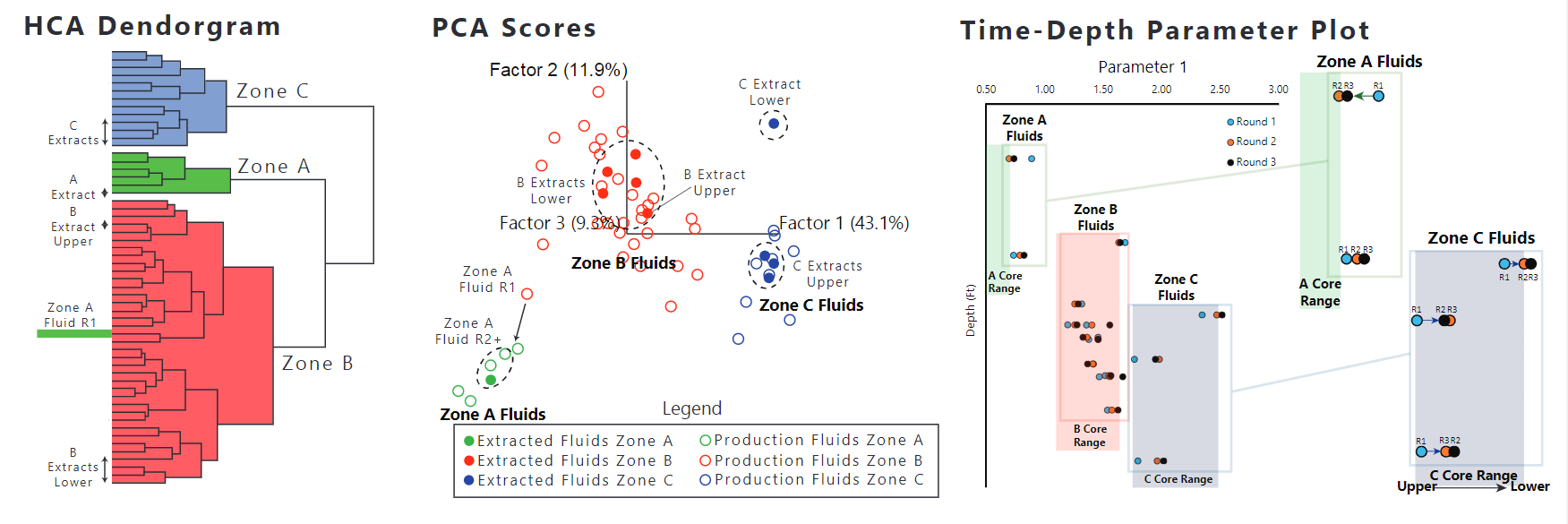 unconventional play in the USA with three target zone